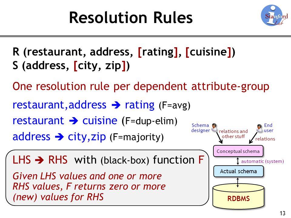 Resolution Rules R (restaurant, address, [rating], [cuisine])
